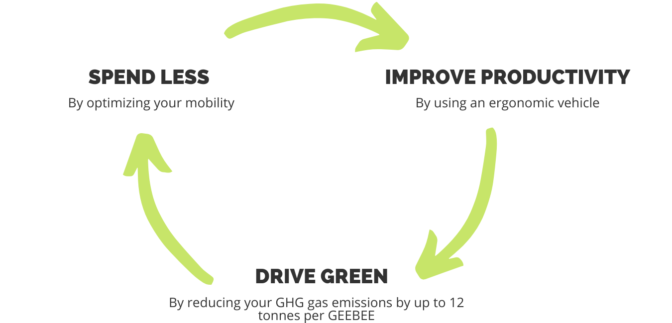 spend less, improve productivity and drive green with GEEBEE
